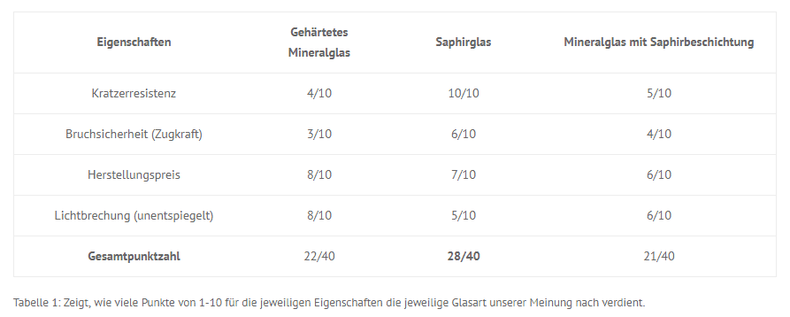 A comparison table with important properties of sapphire crystal vs mineral crystal vs mineral crystal with sapphire coating